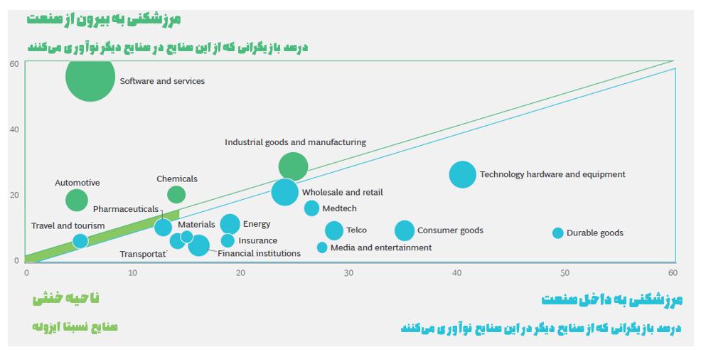 نوآوری و مرزشکنی در صنایع مختلف