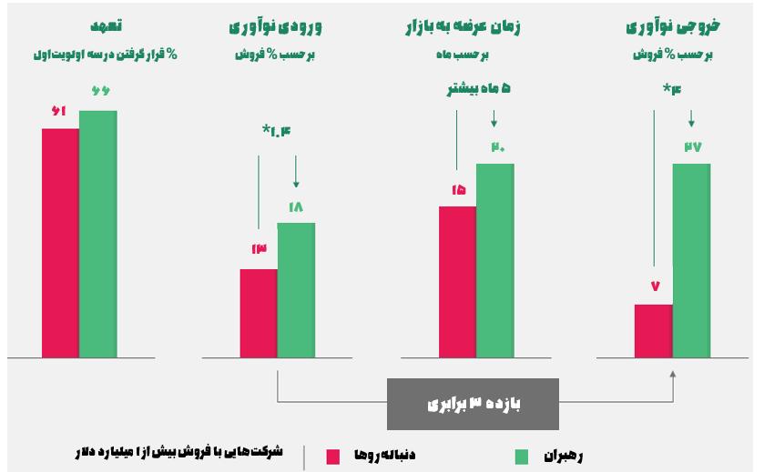 مقایسه بازده نوآوری بین رهبران بازار و دنباله روها